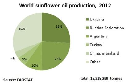 world_sunfloweroil[1]
