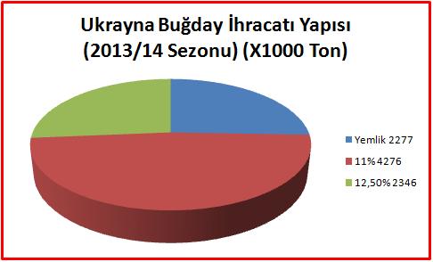 Ukrayna Buğday İhracatı Yapısı (2013/14 Sezonu) (X1000 Ton)