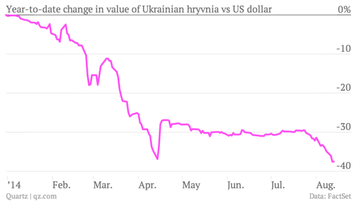 year-to-date-change-in-value-of-ukrainian-hryvnia-vs-us-dollar-rate_chartbuilder