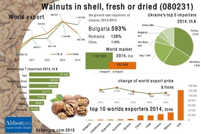 Ukraine-walnuts-export-2015-.PNG-755x503[1]