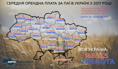 Serednya-orendna-plata-za-payi-v-Ukrayini_2017